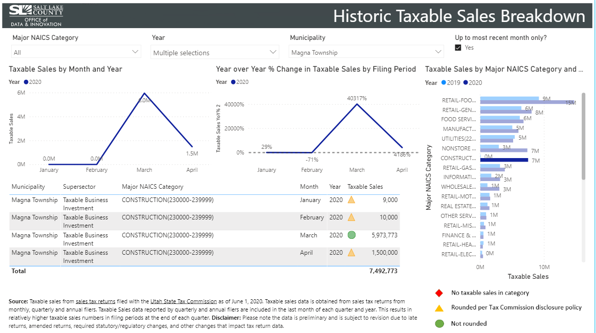 A dashboard showing taxable sales in Magna during March 2020.