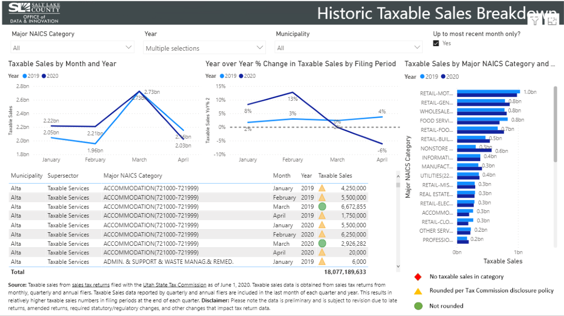 Screenshot of the Economic Info Portal showing taxable sales